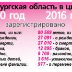 загс 150x150 - Зеркало эпохи: 100 лет органам ЗАГС